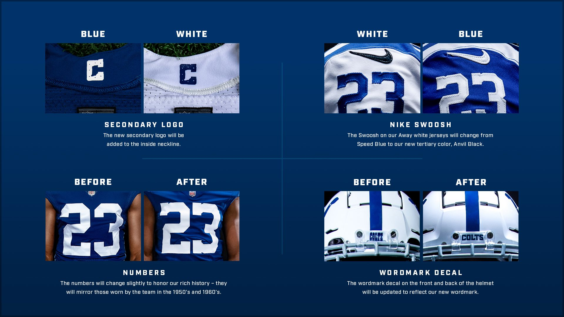 \[Images showing the uniform updates for 2020\] Uniform Changes include: Secondary Logo - The new secondary logo will be added to the inside neckline; Nike Swoosh - The Swoosh on our Away white jerseys will change from Speed Blue to our new tertiary color: Anvil Black; Numbers - The numbers will change slightly to honor our rich history - they will mirror hose worn by the team in the 1950's and 1960's; Wordmark Decal - The wordmark decal on the front and back of the helmet will be updated to reflect our new wordmark.