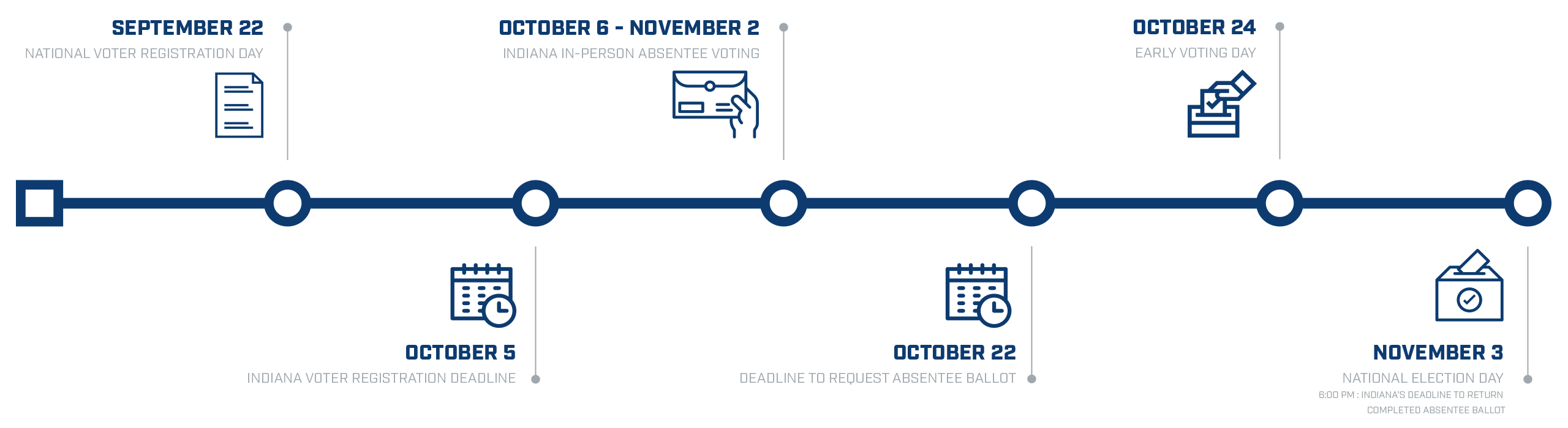 Indianapolis Colts For The Future:  \- September 22: National Voter Registration Day  \- October 5: Indiana Voter Registration Deadline  \- October 6 > November 2: Indiana In-Person Absentee Voting  \- October 22: Deadline to request absentee ballot  \- October 24: Early Voting Day  \- November 3: National Election Day (6:00 PM: Indiana's deadline to return completed absentee ballot)