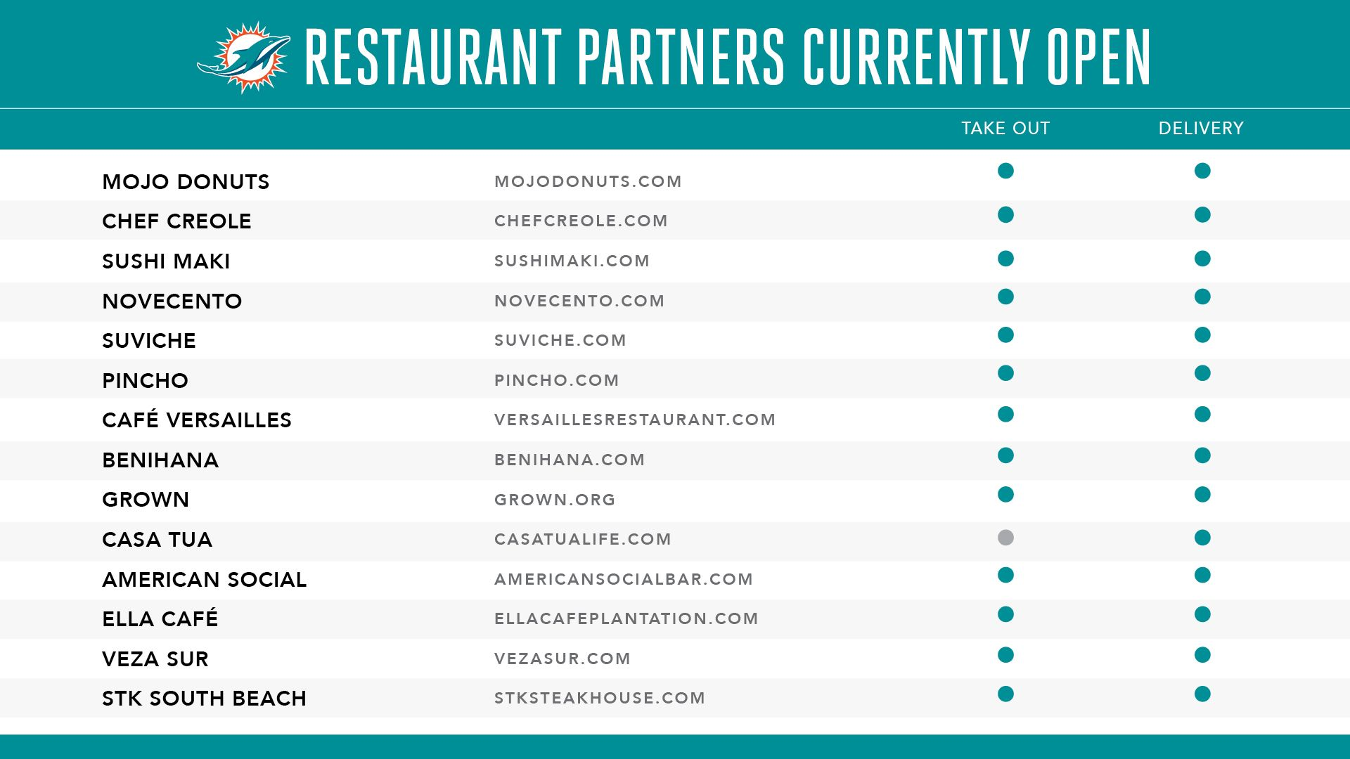 MAR497_Dolphins Food Partners Chart_1920x1080