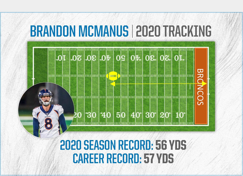 brandon-mcmanus-tracker