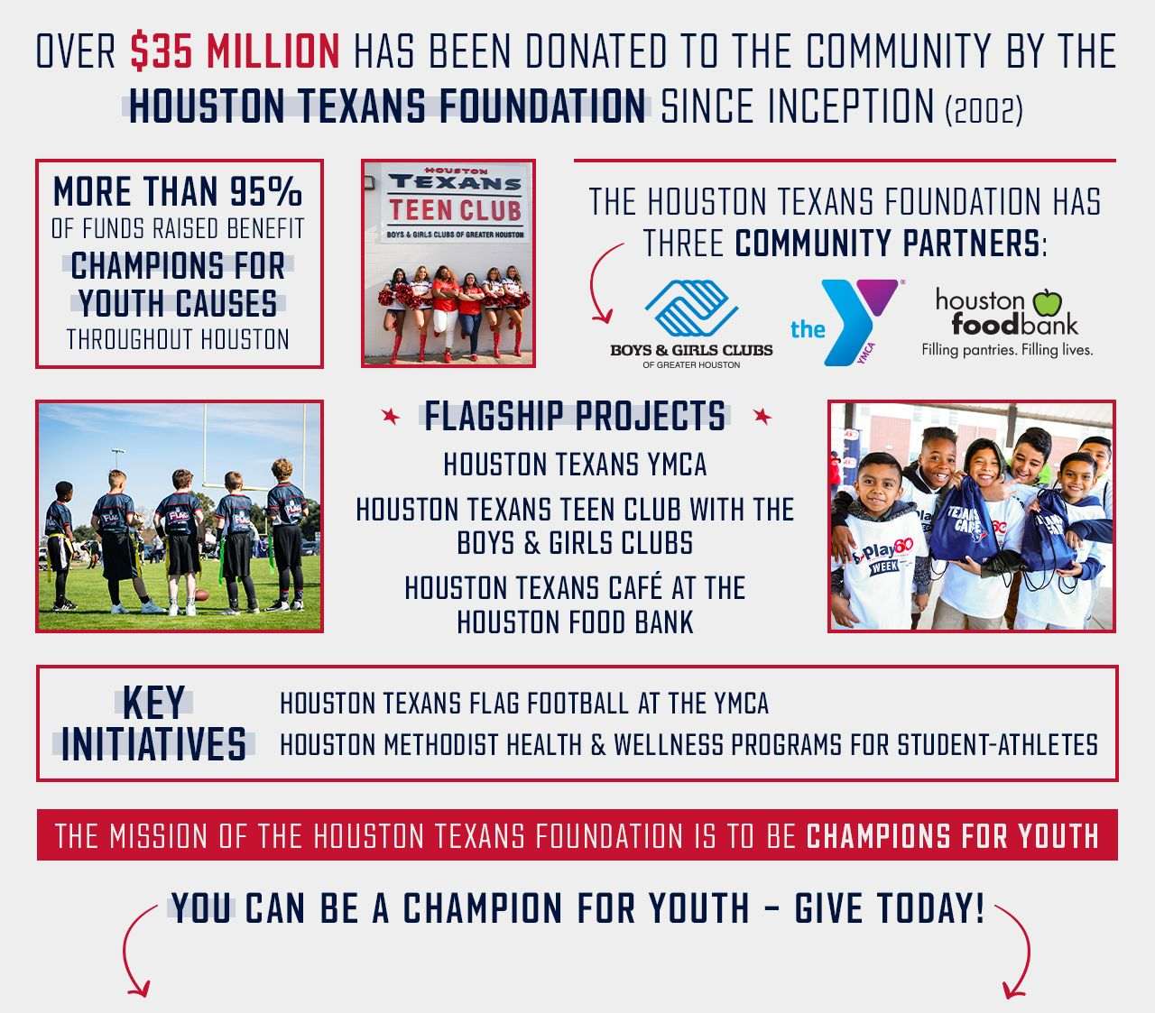 Over $35 million has been donated to the community by the Houston Texans Foundation since inception (2002). More than 95% of funds raised benefit champions for youth causes throughout Houston. The Houston Texans Foundation has three community partners: Boys and Girls Clubs of Greater Houston, the YMCA and the Houston Food Bank. Flagship Projects: Houston Texans YMCA, Houston Texans Teen Club with the Boys and Girls Clubs, Houston Texans Café at the Houston Food Bank. Key Initiatives: Houston Texans Flag Football at the YMCA, Houston Methodist Health & Wellness Programs for student-athletes. The mission of the Houston Texans Foundation is to be Champions for Youth. You can be a Champion for Youth – Give Today!