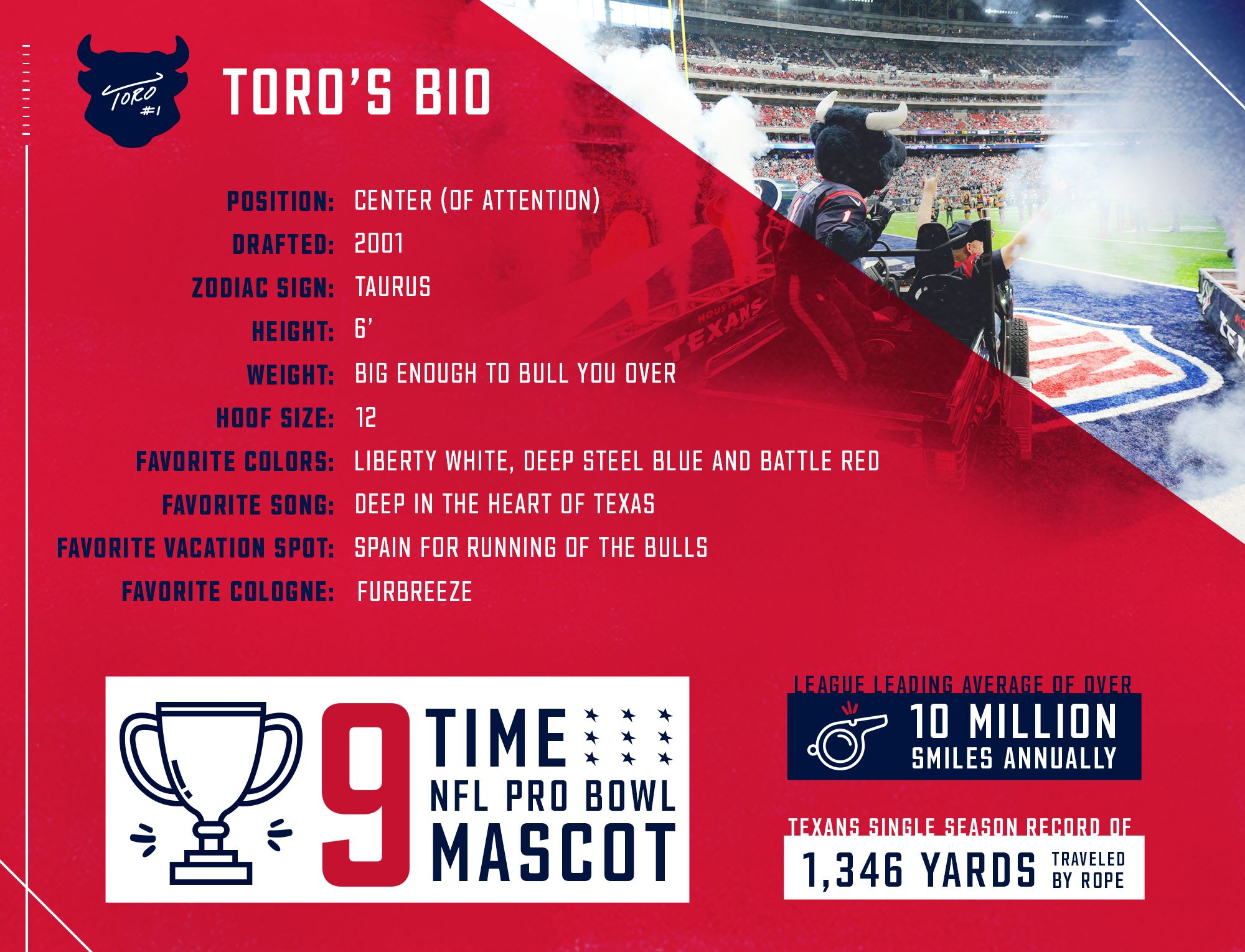 TORO's Bio. Position: Center (of attention). Drafted: 2001. Zodiac Sign: Taurus. Height: 6 foot. Weight: Big enough to bull you over. Hoof size: 12. Favorite colors: Liberty White, Deep Steel Blue and Battle Red. Favorite Song: Deep in the Heart of Texas. Favorite vacation spot: Spain for running of the bulls. Favorite cologne: Furbreeze. 9-time NFL Pro Bowl Mascot. League leading average of over 10 million smiles annually. Texans single season record of 1,346 yards traveled by rope.