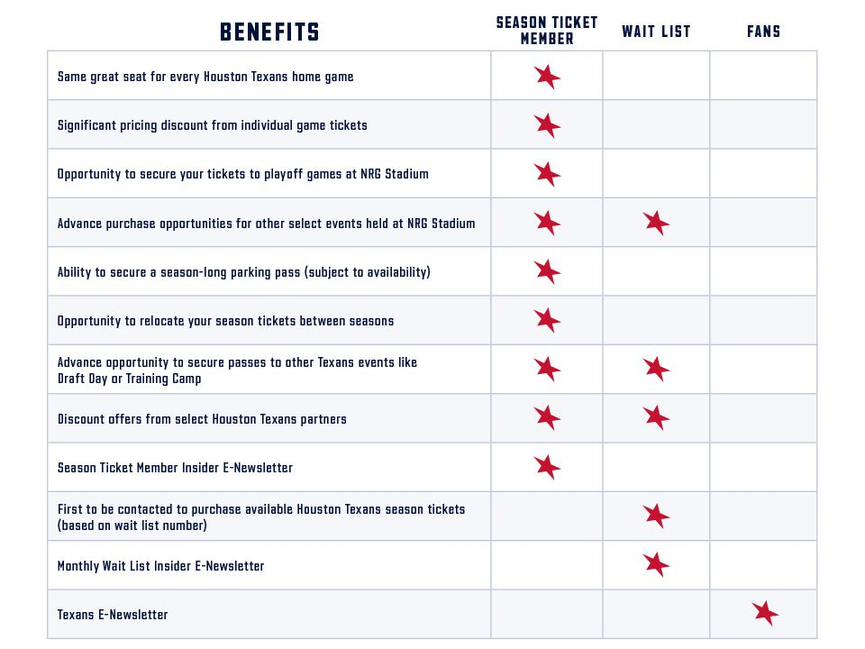 Benefits and the fans who have access. Same great seat for every Houston Texans home game: Season ticket members only. Significant pricing discount from individual game tickets: Season ticket members only. Opportunity to secure your tickets to playoff games at NRG Stadium: Season ticket members only. Advance purchase opportunities for other select events held at NRG Stadium: Season ticket members and wait list members. Ability to secure- a season-long parking pass (subject to availability): Season ticket members only. Opportunity to relocate you season tickets between seasons: Season ticket members only. Advance opportunity to secure passes to other Texans events like Draft Day or Training Camp: Season ticket members and wait list members. Discount offers from select Houston Texans partners: Season ticket members and wait list members. Season ticket member insider e-newsletter: Season ticket members only. First to be contacted to purchase available Houston Texans season tickets (based on wait list number): wait list only. Monthly wait list insider e-newsletter: wait list members. Texans e-newsletter: fans.