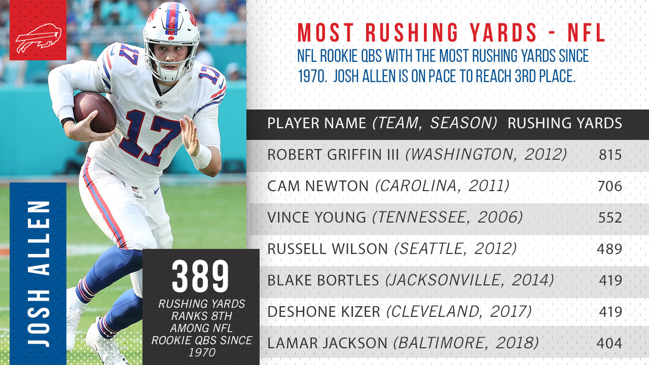 5 noteworthy numbers on Josh Allen's rushing totals, the