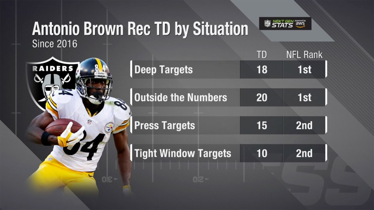10c614a4aee Next Gen Stats: Antonio Brown receiving touchdowns by different situations