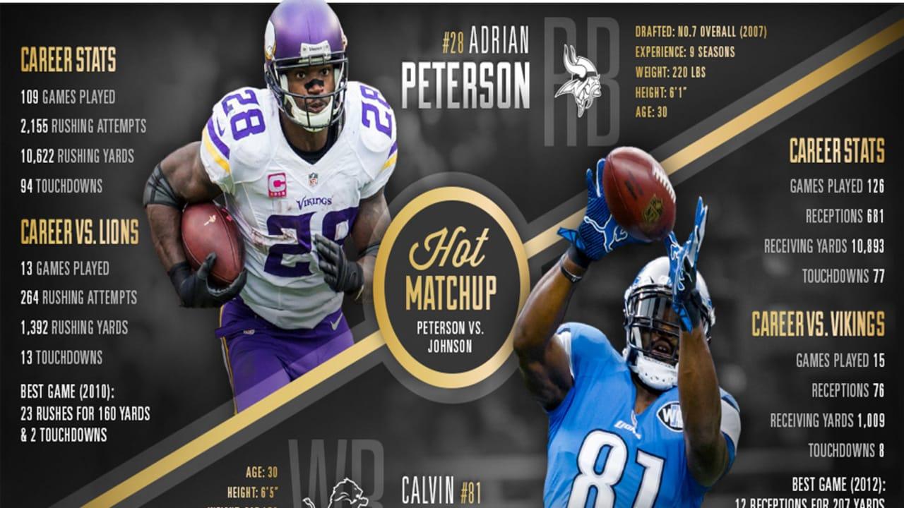 Hot Matchup: Adrian Peterson vs. Calvin Johnson