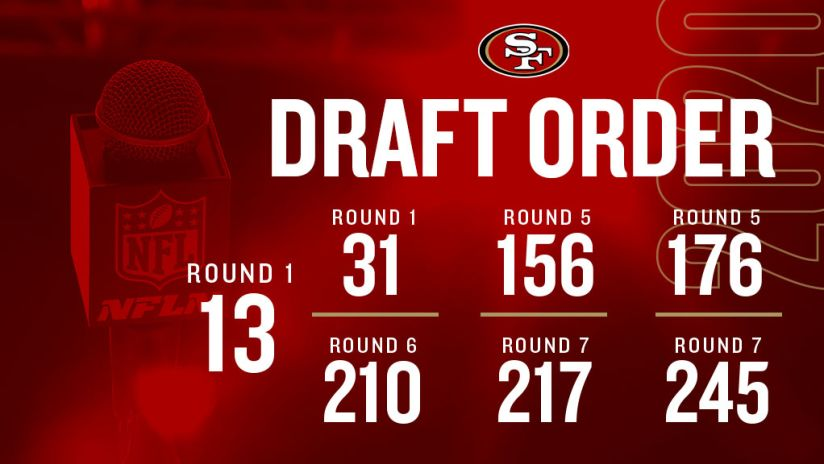 49ers Own 7 Picks In The 2020 Nfl Draft