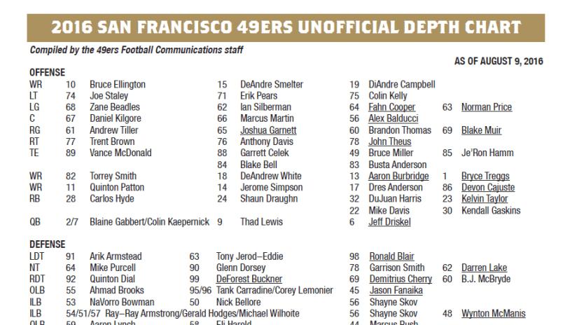 2016 san francisco 49ers unofficial depth chart