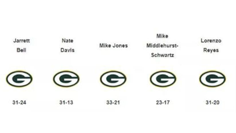 Around The Nfl Bills Packers Game Predictions