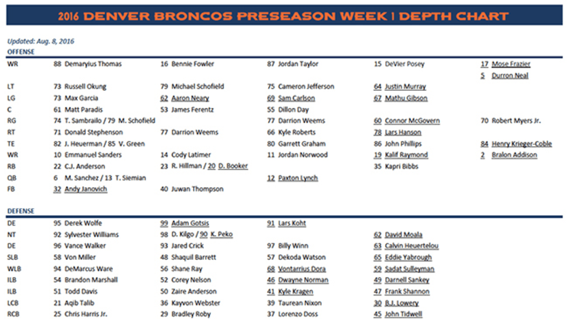 Notes on the broncos first depth chart of the 2016 season
