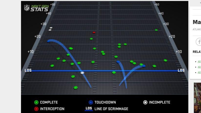 Matt Ryan's pass chart, courtesy of NFL Next Gen Stats