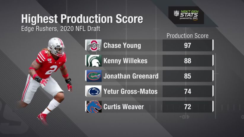 Next Gen Stats Top Production Scores For Edge Defenders At The 2020 Nfl Combine