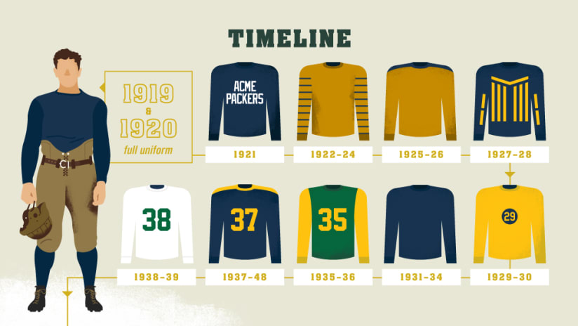 Infographic 100 Seasons Of Packers Uniforms