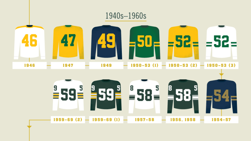 quality design 7def7 fae5e Infographic: 100 Seasons of Packers uniforms