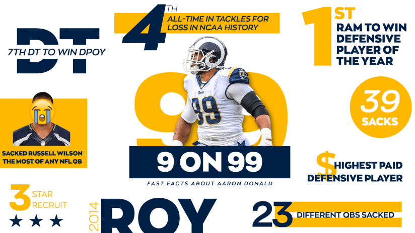 49ad30e1d 2) Donald is only the seventh defensive tackle in league history to win AP Defensive  Player of the Year. He joins Hall of Famers Warren Sapp (1999), ...