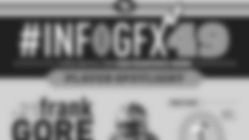 INFOGFX49_WEB_MAIN_PLAYERSPOTLIGHT_GORE2.jpg