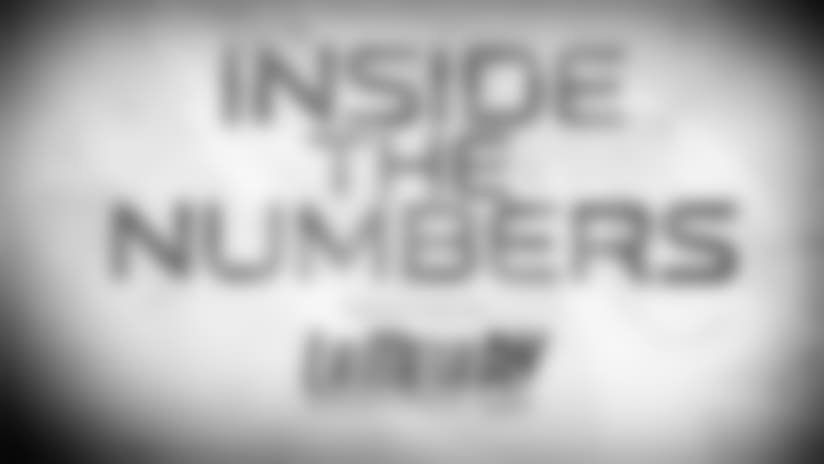 Inside The Numbers - Top Ranked