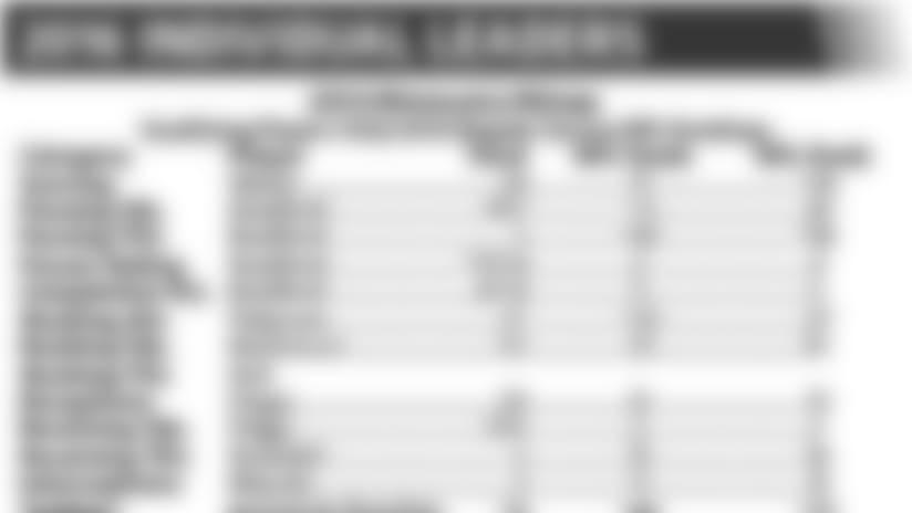 09282016-Individual-Leaders.JPG