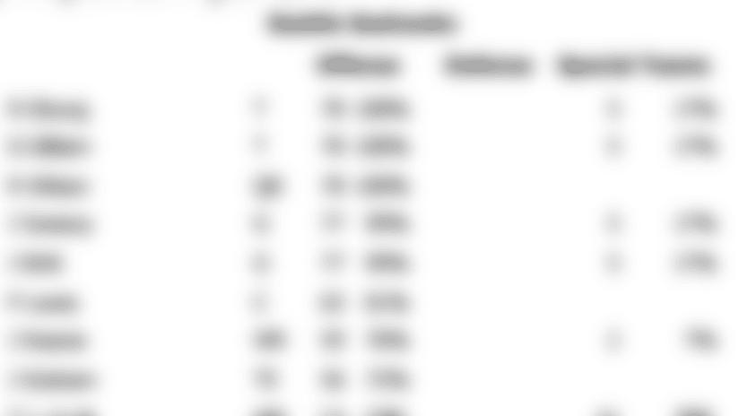 week_11_snap_counts.png