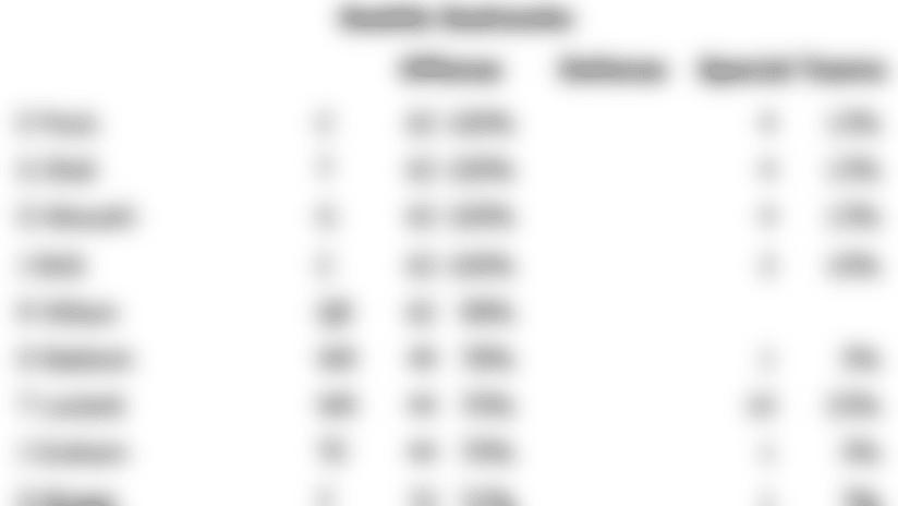 week_10_snap_counts.png