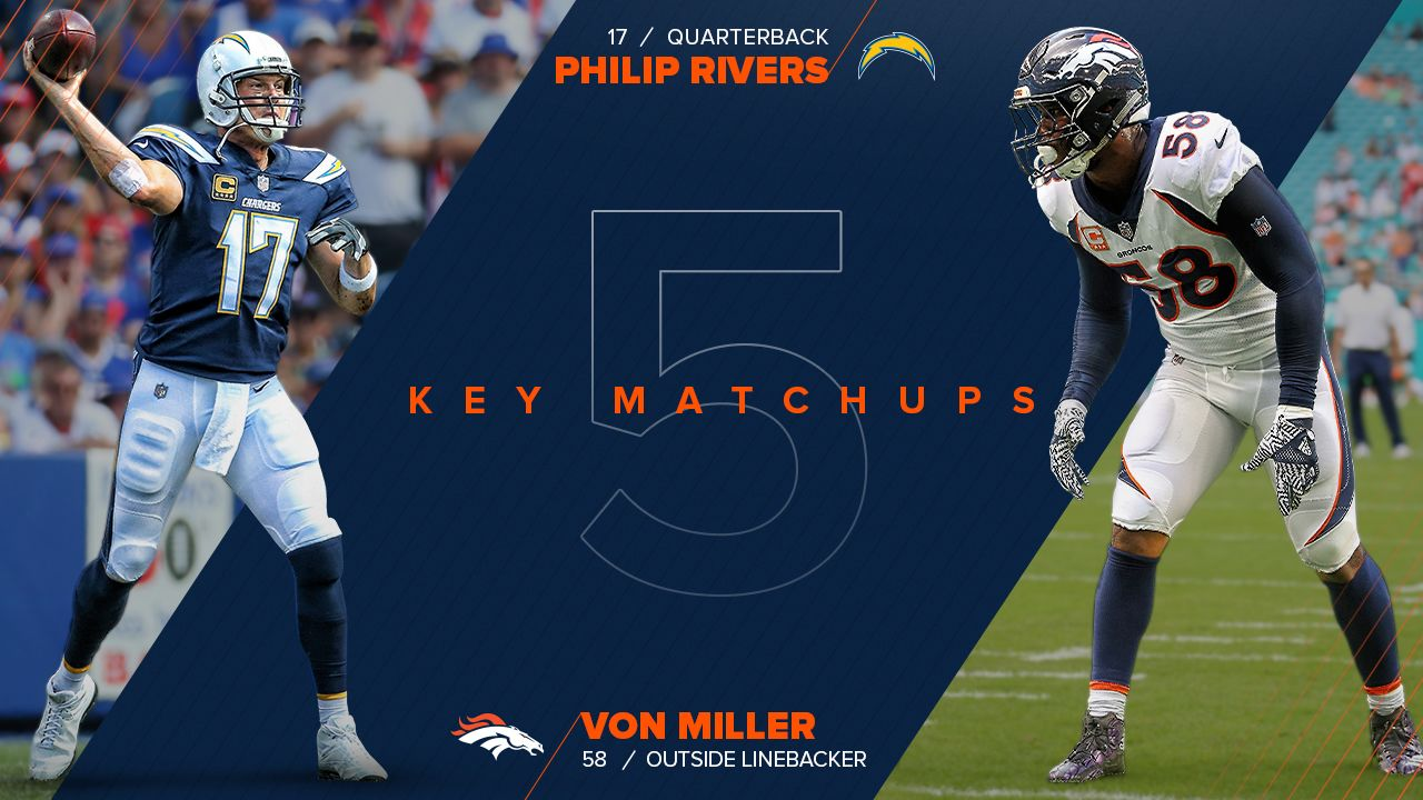 """During their seven years competing against each other, Von Miller and Philip Rivers have developed a healthy relationship based on competition and respect. And for good reason: Miller has sacked no quarterbackmorethan Rivers,whomhe's brought down on 15 occasions. Rivers has respect for Miller that extends far beyond his rushing ability, though.  """"Von's an every-down football player, Defensive Player of the Year-type guy,"""" Rivers said Wednesday. """"He's not just a pass-rusher.""""  If the Broncos are going to find success on Sunday, though, Miller will need to make his impact through the rush. He's tallied 9.0 sacks through nine games, and if the Broncos can tally a few more against Rivers, they should improve their chances to win. The problem? Sacking Rivers isn't an easy task. The Chargers have allowed just 13 sacks this year — the fourth-fewest in the league — and Rivers is taking care of the ball at a career-best rate.  """"He's so tall and over the top, that ball is gone,"""" Joseph said Thursday. """"As far as knocking down passes, there are not very many on tape. We have to cover the first option and we have to rush this guy and get him on the ground.""""  Can Miller find a way to force the 15-year veteran into a couple of mistakes? The Broncos' fate may depend on Miller's ability to find success.  """"I lick my chops every week, and definitely [against] the Chargers,"""" Miller said Thursday. """"Every team that I play, I have that mindset, 'It's going to be a three-sack, four-sack game.' It's no different going into this game."""""""