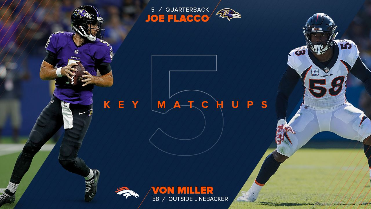 Von Miller has never sacked Joe Flacco in the regular season, but there's a first time for everything, and this week should present Miller with a great opportunity. The NFL's sack leader faces an offensive line that has given up six sacks, tied for eighth-most in the league. Flacco likes to hold the ball and look for receivers downfield, so if Miller can get around the edge, he should have a few clean shots at the Ravens gunslinger. Flacco has put up some big numbers so far this season: His 612 yards are seventh-most in the league, and he's tossed five touchdowns, too. But Flacco needs time to get through his progressions downfield. Against Cincinnati, that hurt the Ravens' comeback bid, as Flacco was strip-sacked as Baltimore tried to drive for a tying score. If he has time, Flacco will take advantage, but if Miller can collapse the pocket quickly, the Broncos will be in a great position to secure a road victory.