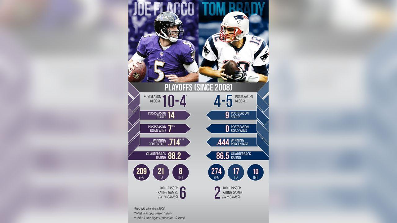 Playoffs Infographic: Flacco vs  Brady