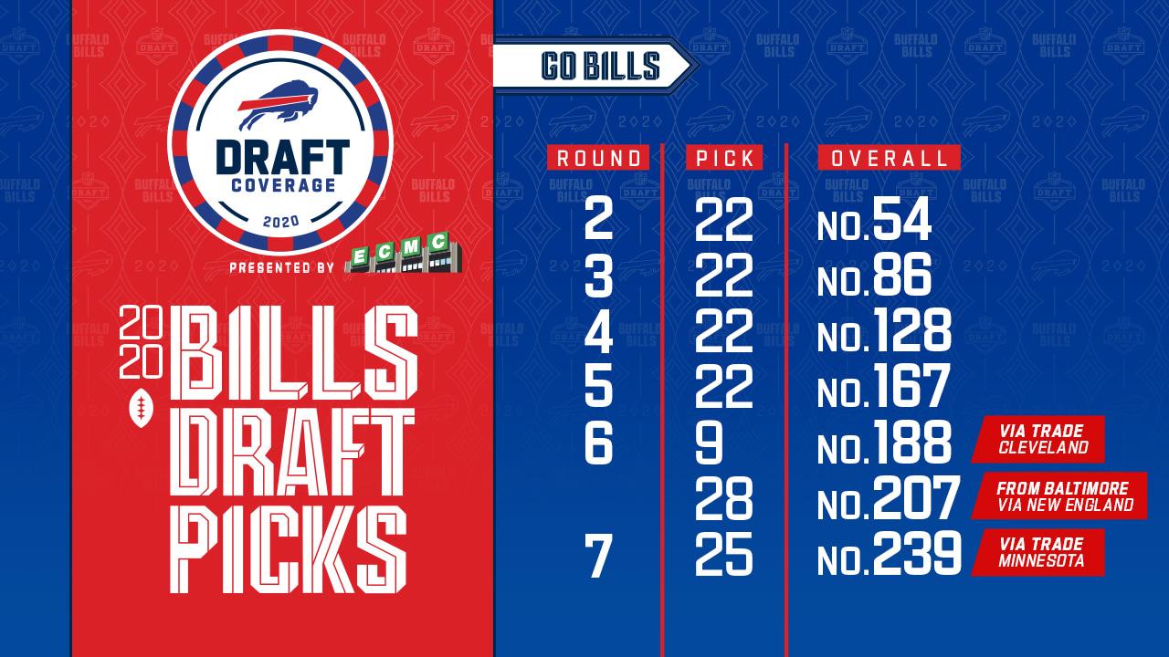 2020 Draft Picks