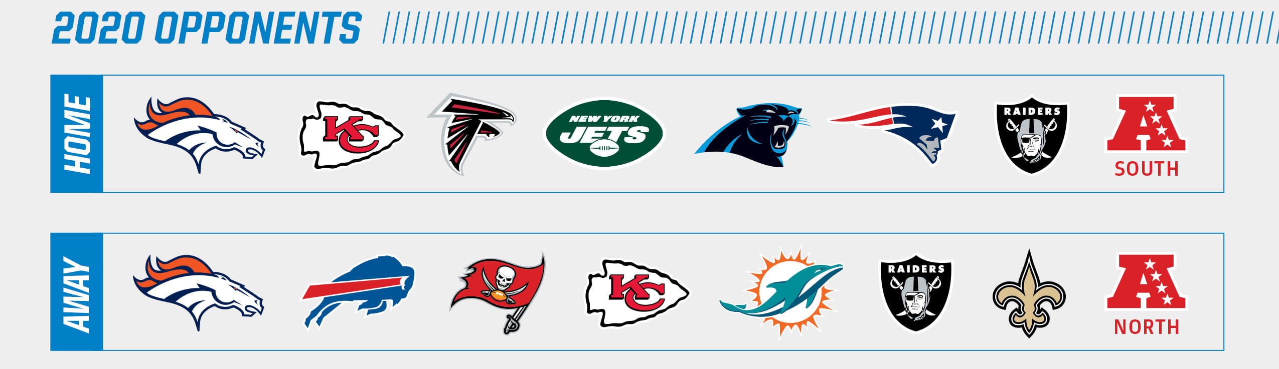 Carolina Panthers Schedule 2020.Chargers Future Opponents Los Angeles Chargers Chargers Com