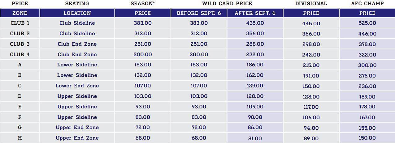 Playoff Ticket Pricing